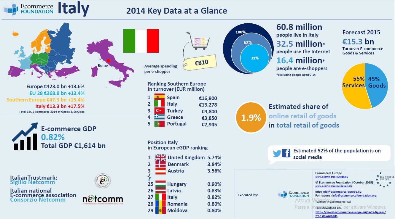 Commercio elettronico: crescita a doppia cifra nel Sud Europa