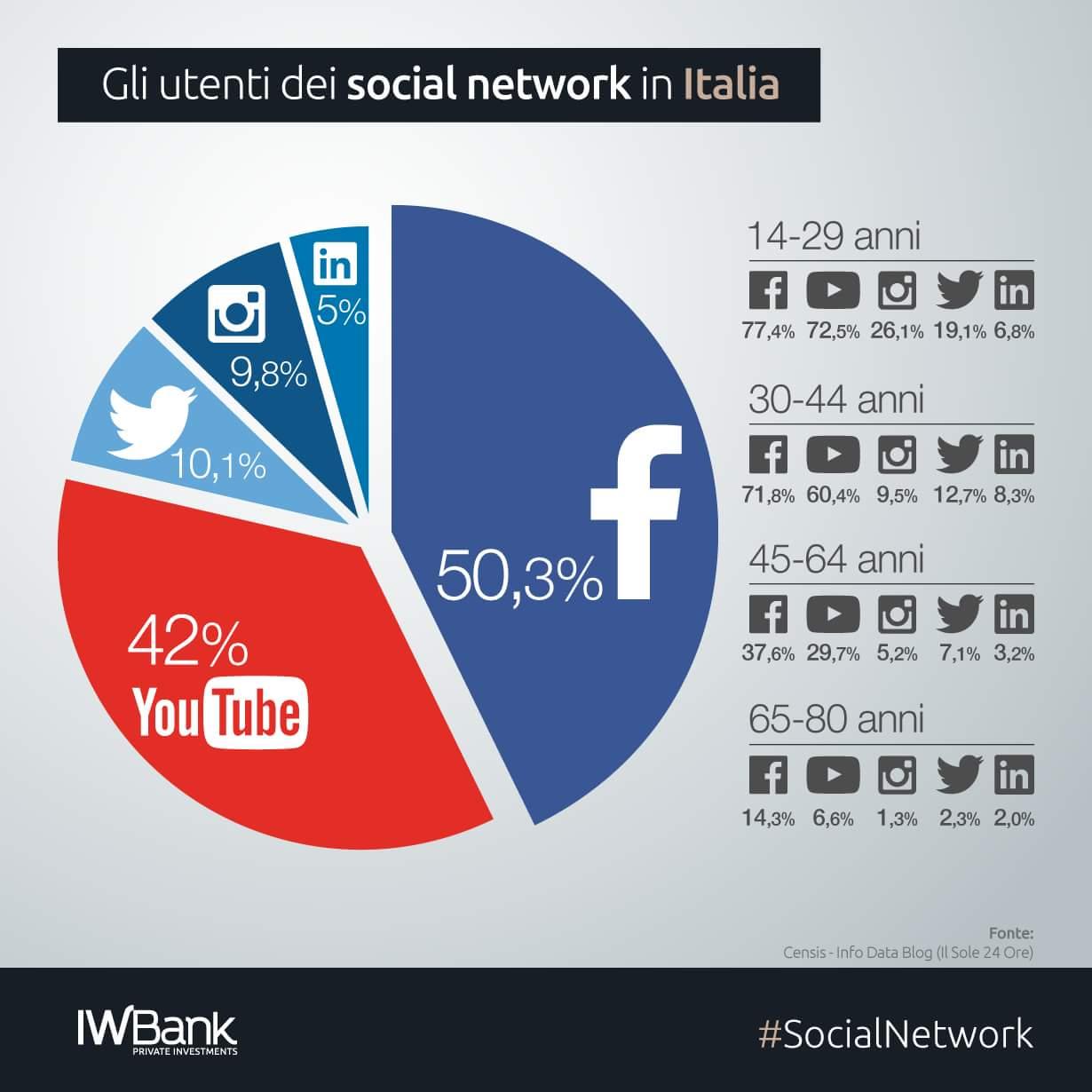 Quali sono i social network più amati dagli italiani?
